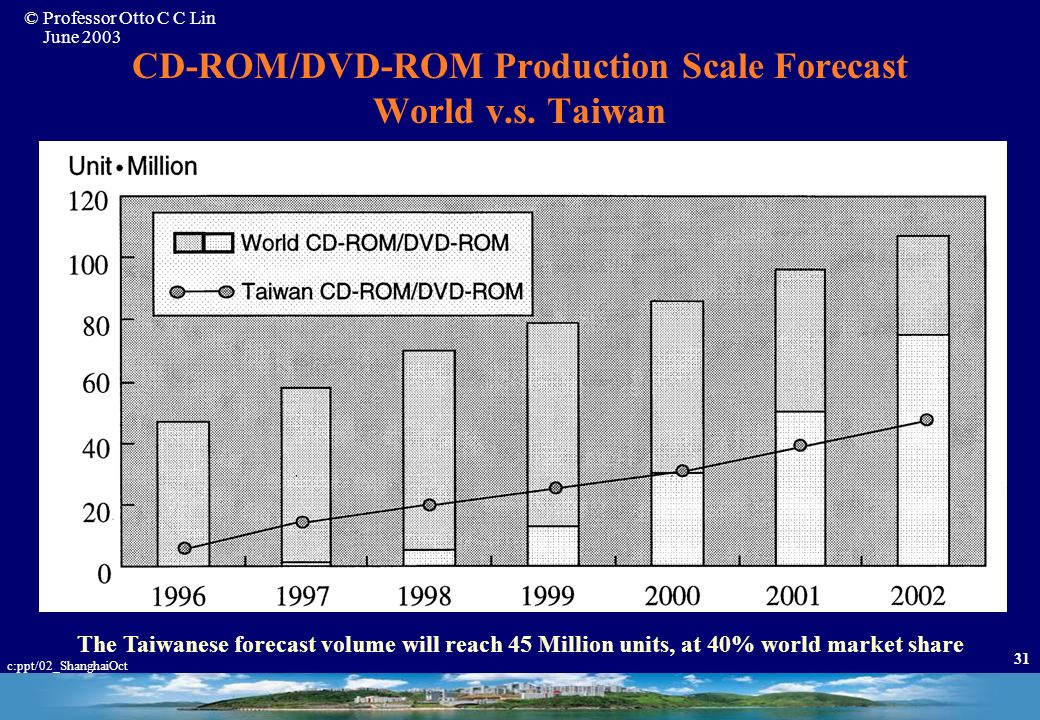 © Professor Otto C C Lin June 2003 c:ppt/02_ShanghaiOct 30 * Reference: MIC / IDC * Estimated for 2000