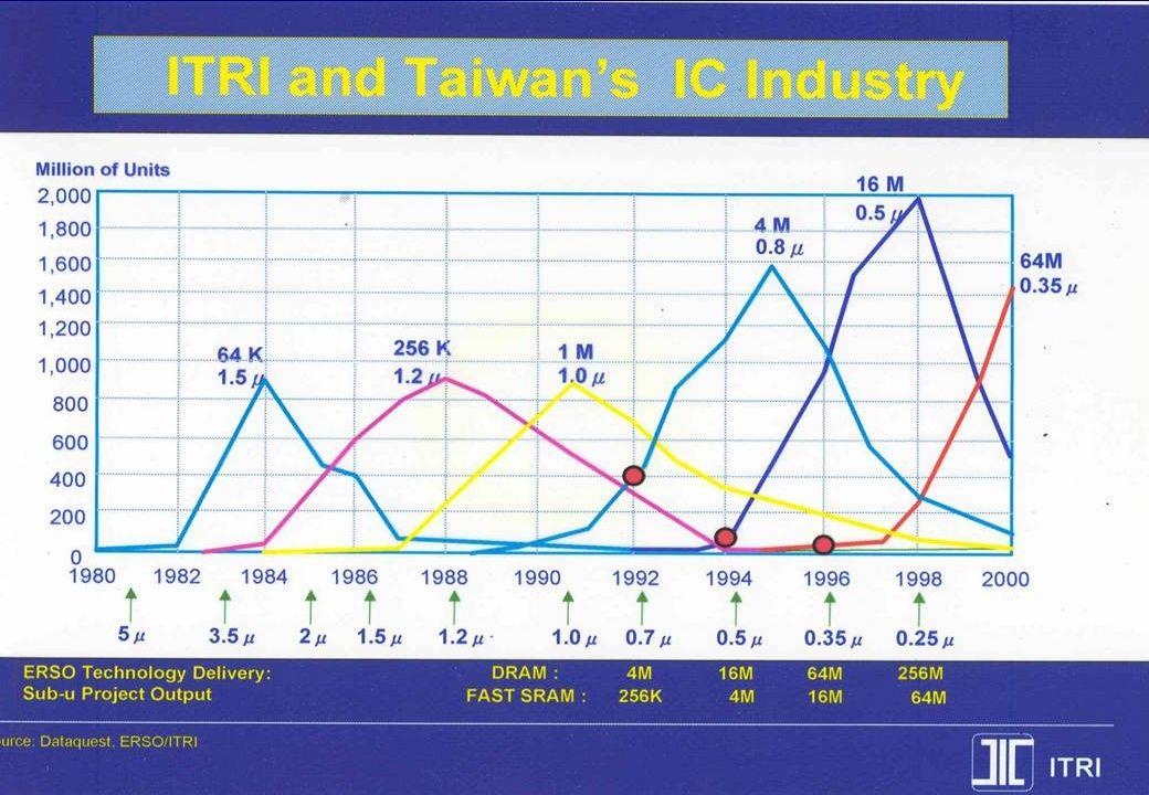 © Professor Otto C C Lin June 2003 c:ppt/02_ShanghaiOct 32 The Industrial Strength