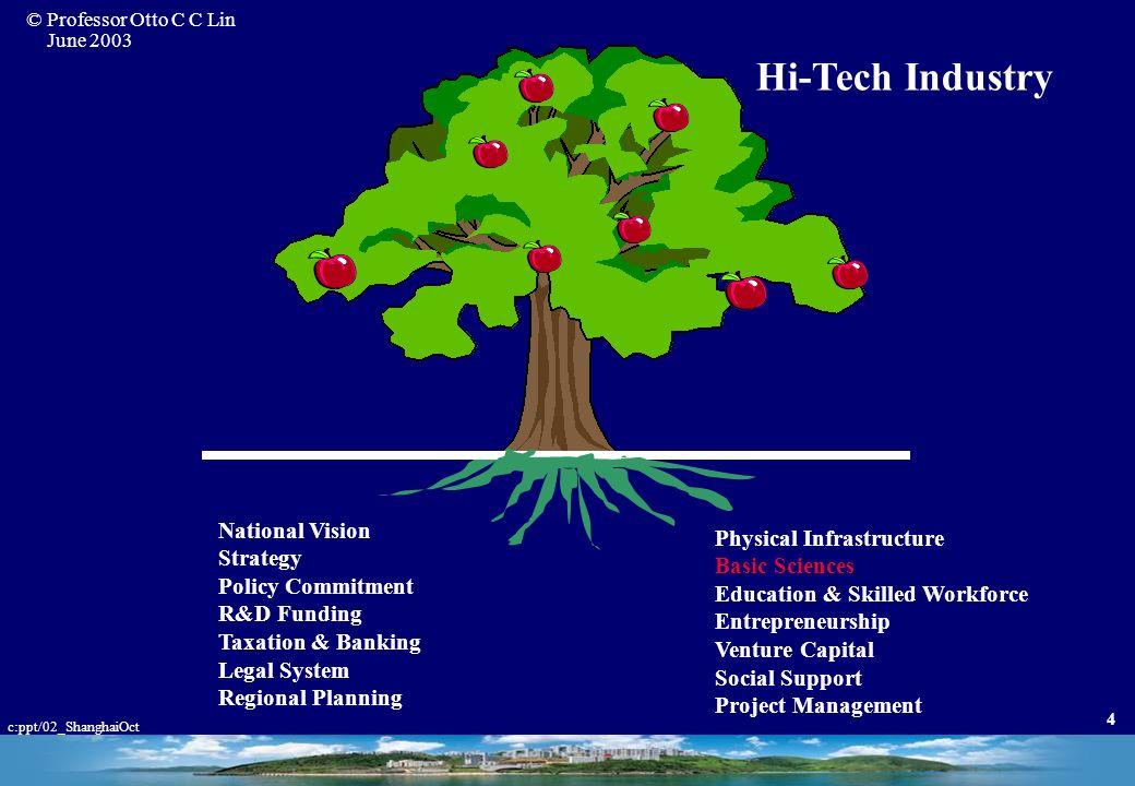 © Professor Otto C C Lin June 2003 c:ppt/02_ShanghaiOct 3 Hi-Tech Industry Technology Science