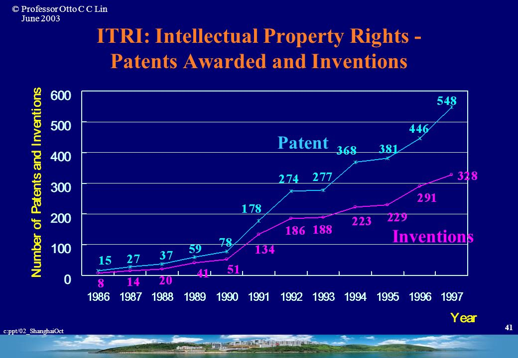 © Professor Otto C C Lin June 2003 c:ppt/02_ShanghaiOct 40 ITRI: Technology Output Item19941995199619971998 Technology Transferred to Industry Technol