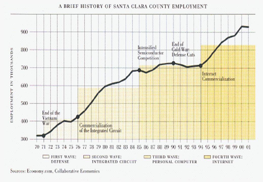 © Professor Otto C C Lin June 2003 c:ppt/02_ShanghaiOct 44 Shares of Taiwans Manufacturing Enterprises 1971-1996 (Unit: %) By number of enterprises 19