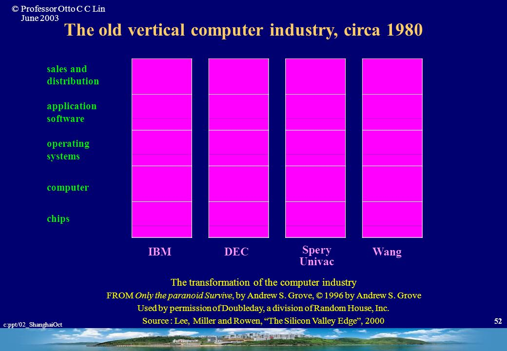 © Professor Otto C C Lin June 2003 c:ppt/02_ShanghaiOct 51 New Environment: Science,Technology, Society * Accelerated speed of change * Ubiquity of pe