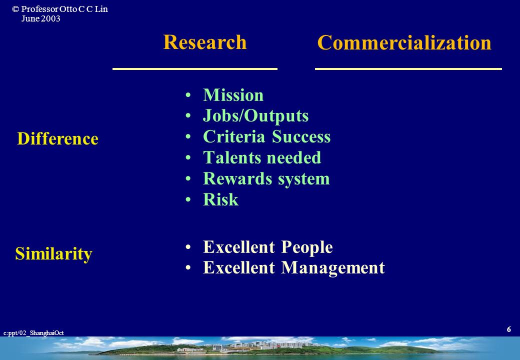 © Professor Otto C C Lin June 2003 c:ppt/02_ShanghaiOct 6 Mission Jobs/Outputs Criteria Success Talents needed Rewards system Risk Difference Commercialization Excellent People Excellent Management Research Similarity