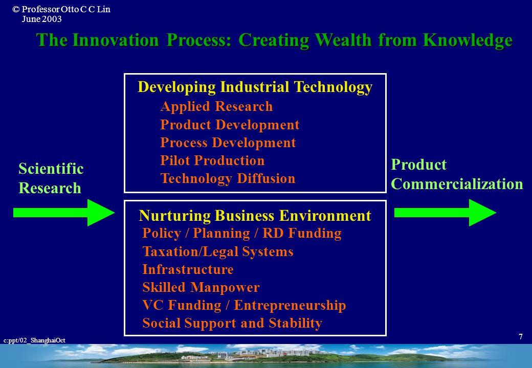© Professor Otto C C Lin June 2003 c:ppt/02_ShanghaiOct 27 Taiwan IC Key Success Factors (Ref.Dr.