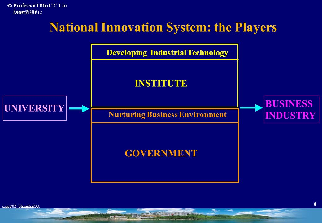 © Professor Otto C C Lin June 2003 c:ppt/02_ShanghaiOct 48 Resources Infrastructure Knowledge Capital Leadership Human Network The Roots of Hi-Tech Industry