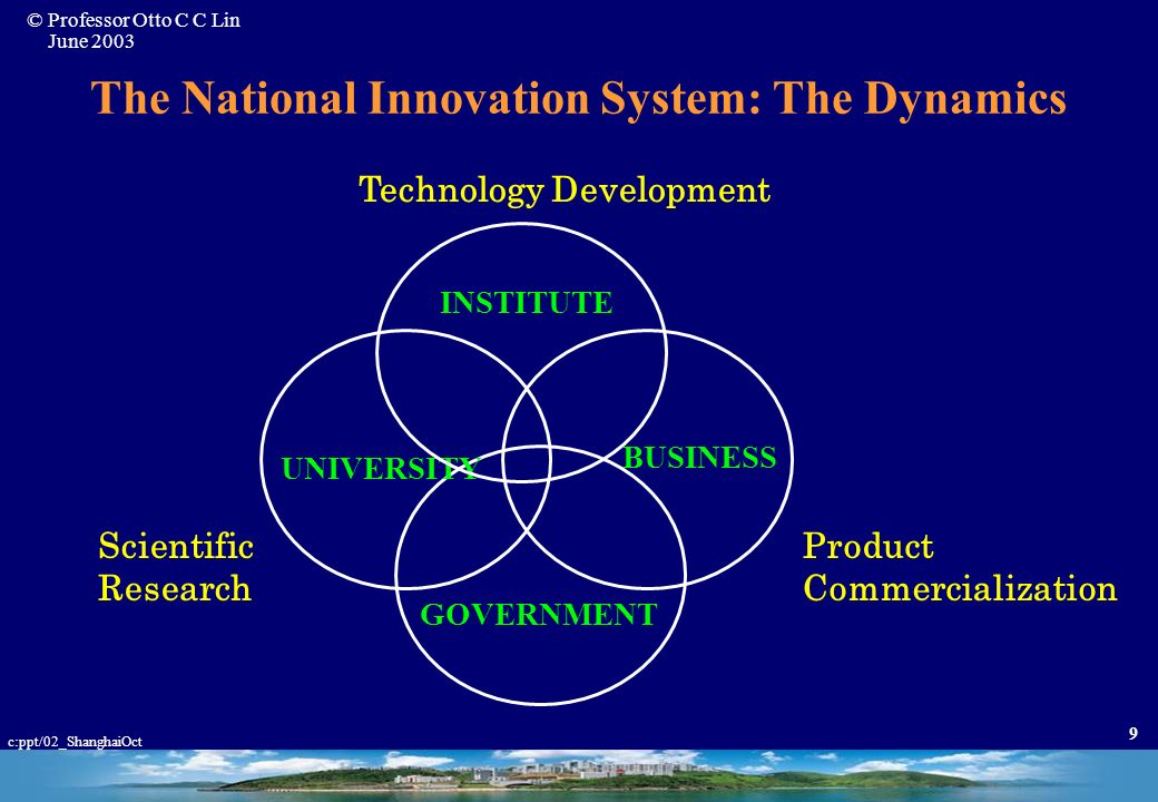 © Professor Otto C C Lin June 2003 c:ppt/02_ShanghaiOct 19 ITRI: Scope of R&D Activity ELECTRONICSMATERIALSCHEMICALS ENERGY & RESOURCES MACHINERY AEROSPACE INDUSTRIAL POLLUTION CONTROL INDUSTRIAL SAFETY & HEALTH METROLOGY OPTO-ELECTRONICS COMPUTER & COMMUNICATIONS VLSI Fabrication IC Design Flat Planel Display Microwave Technology Electronics Packaging Material Design Material Application Material Reliability Improvement New Material Chemical Engineering Process Applied Chemistry Speciality Chemicals and Pharmaceuticals Polymera and Fibers Energy Conservation Systems Design Resource Application Environment Engineering Automation Precision Machinery Power Machinery Precision Parts & Components Quality Assurance Aviation System & Components Inspection/Testing Market & Technology Information Treatment & Control Waste Reduction & Reuse Pollutant Analysis & Monitoring Chemical Accident Prevention Industrial Hygiene Engineering Safety National Measurement Standards Laboratory Accreditation Industrial Quality Assurance & Service Measurement Technology & Instrumentation Optical Information Electro-Optical Components & Materials Optical Components & Systems Computer Communication Consumer Electronics ITRI