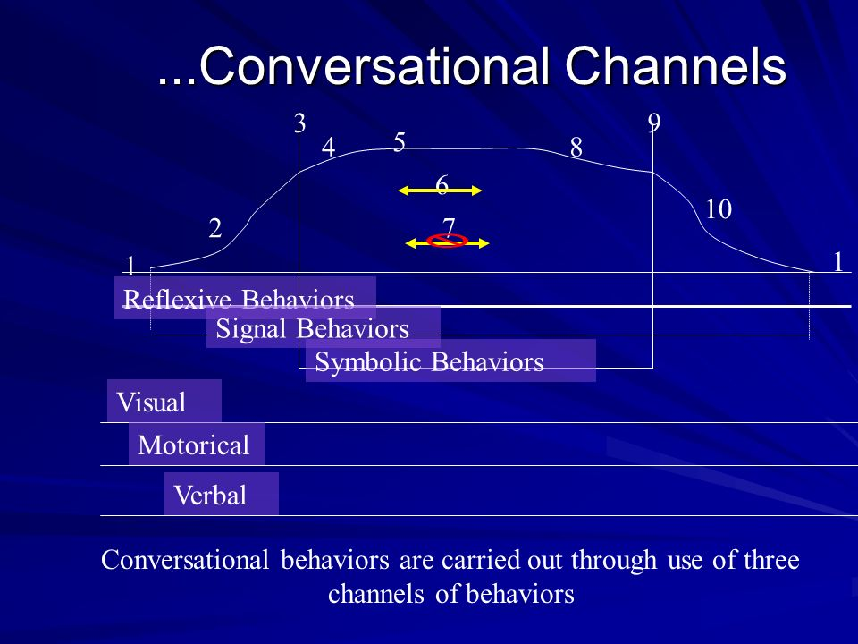 ...Conversational Channels 1 2 3 4 5 6 7 8 9 1 10 Reflexive Behaviors Signal Behaviors Symbolic Behaviors Conversational behaviors are carried out thr