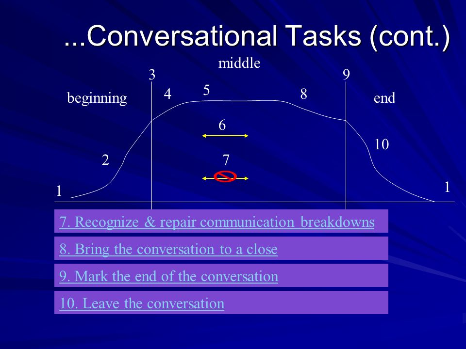 ...Conversational Tasks (cont.) beginning middle end 1 2 3 4 5 6 7 8 9 1 10 7. Recognize & repair communication breakdowns 8. Bring the conversation t