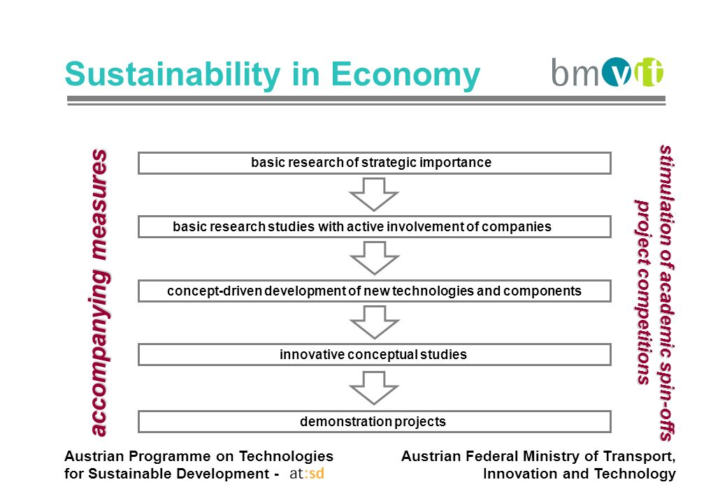 Austrian Programme on Technologies for Sustainable Development - Austrian Federal Ministry of Transport, Innovation and Technology Sustainability in Economy basic research of strategic importance basic research studies with active involvement of companies concept-driven development of new technologies and components innovative conceptual studies demonstration projects accompanying measures stimulation of academic spin-offs project competitions