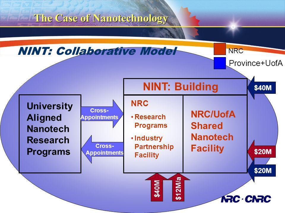 NINT: Collaborative Model NINT: Building NRC/UofA Shared Nanotech Facility NRC Research Programs Industry Partnership Facility Cross- Appointments University Aligned Nanotech Research Programs Cross- Appointments $40M $20M NRC Province+UofA $12M/a The Case of Nanotechnology
