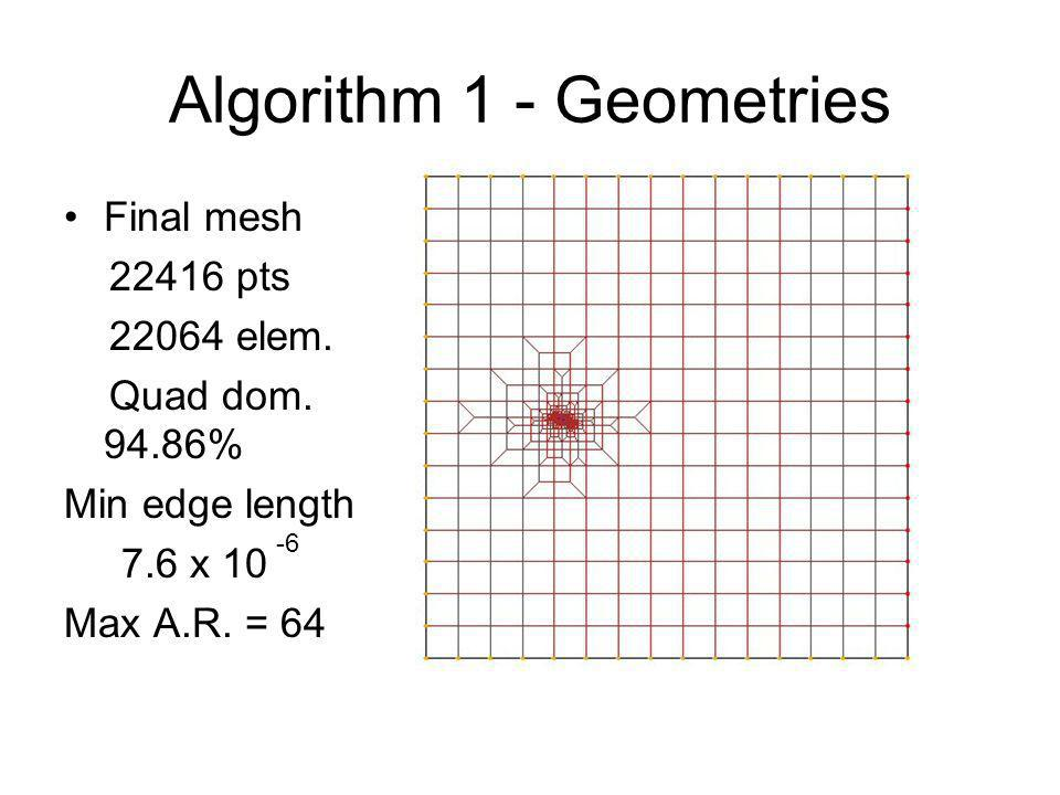 Algorithm 1 - Geometries Final mesh 22416 pts 22064 elem. Quad dom. 94.86% Min edge length 7.6 x 10 Max A.R. = 64 -6