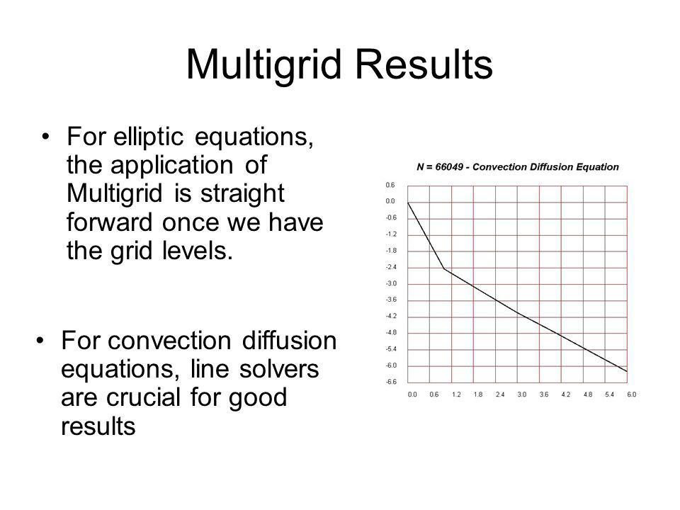Multigrid Results For elliptic equations, the application of Multigrid is straight forward once we have the grid levels. For convection diffusion equa