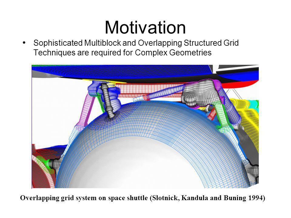 Overlapping grid system on space shuttle (Slotnick, Kandula and Buning 1994) Sophisticated Multiblock and Overlapping Structured Grid Techniques are r