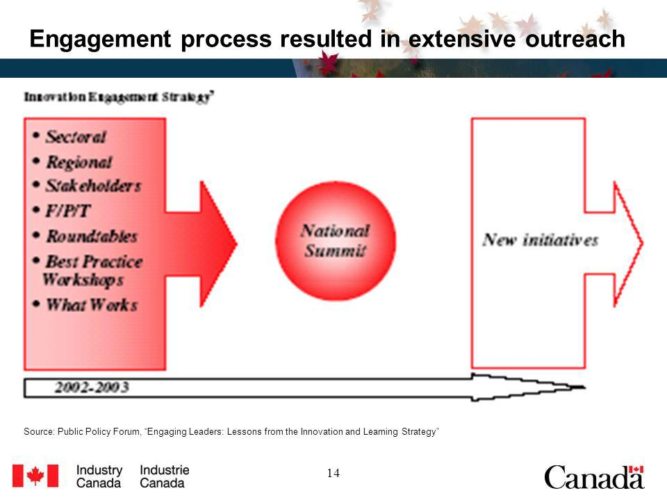 14 Engagement process resulted in extensive outreach Source: Public Policy Forum, Engaging Leaders: Lessons from the Innovation and Learning Strategy