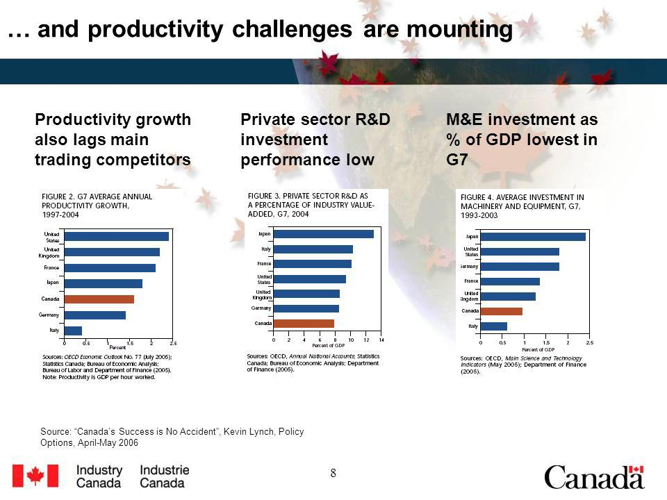 8 … and productivity challenges are mounting Private sector R&D investment performance low M&E investment as % of GDP lowest in G7 Productivity growth also lags main trading competitors Source: Canadas Success is No Accident, Kevin Lynch, Policy Options, April-May 2006