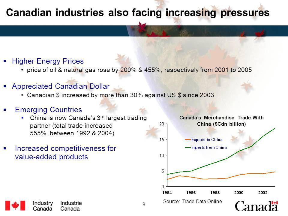 9 Higher Energy Prices price of oil & natural gas rose by 200% & 455%, respectively from 2001 to 2005 Appreciated Canadian Dollar Canadian $ increased by more than 30% against US $ since 2003 Canadian industries also facing increasing pressures Emerging Countries China is now Canadas 3 rd largest trading partner (total trade increased 555% between 1992 & 2004) Increased competitiveness for value-added products Canadas Merchandise Trade With China ($Cdn billion) Source: Trade Data Online.