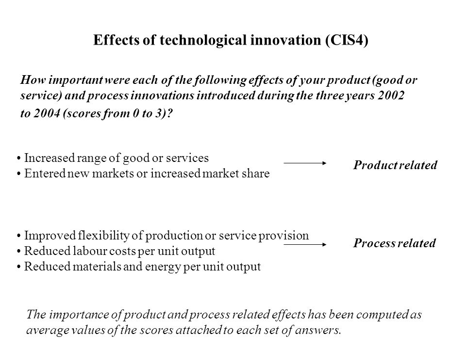 How important were each of the following effects of your product (good or service) and process innovations introduced during the three years 2002 to 2004 (scores from 0 to 3).