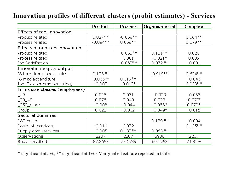 * significant at 5%; ** significant at 1% - Marginal effects are reported in table Innovation profiles of different clusters (probit estimates) - Services