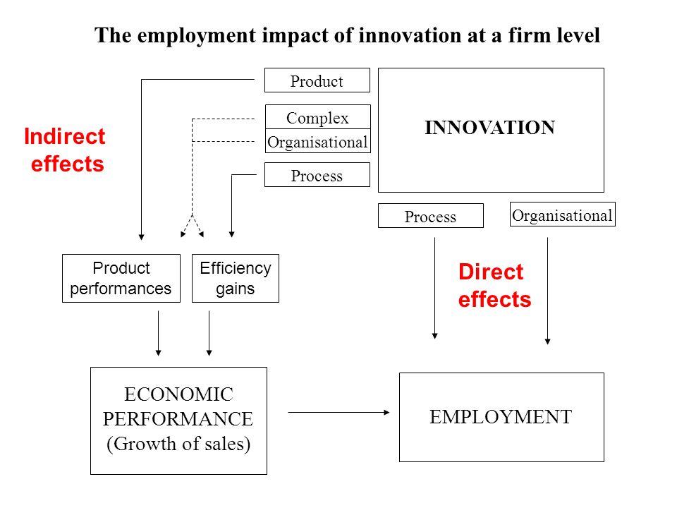 Direct effects Organisational Indirect effects ECONOMIC PERFORMANCE (Growth of sales) EMPLOYMENT INNOVATION Process Organisational Complex Product Process Efficiency gains Product performances The employment impact of innovation at a firm level