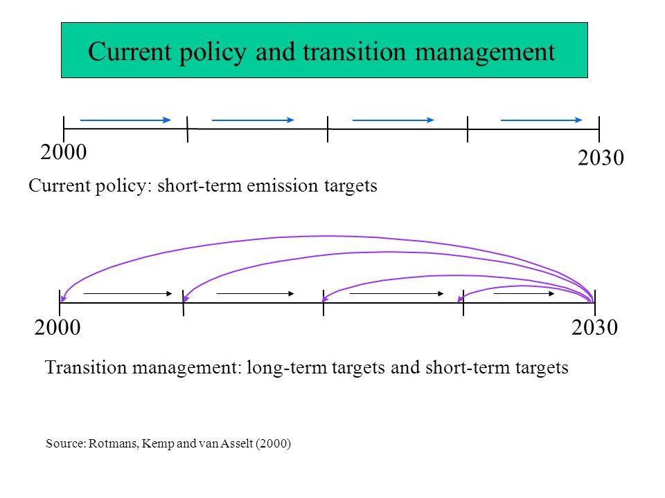 Current policy: short-term emission targets Transition management: long-term targets and short-term targets 2000 2030 20002030 Current policy and transition management Source: Rotmans, Kemp and van Asselt (2000)