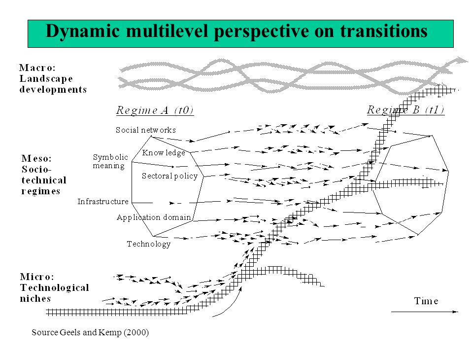 Dynamic multilevel perspective on transitions Source Geels and Kemp (2000)