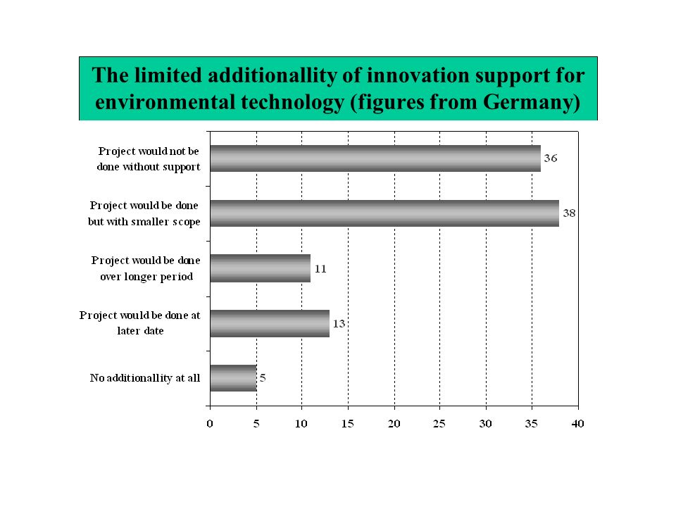 The limited additionallity of innovation support for environmental technology (figures from Germany)