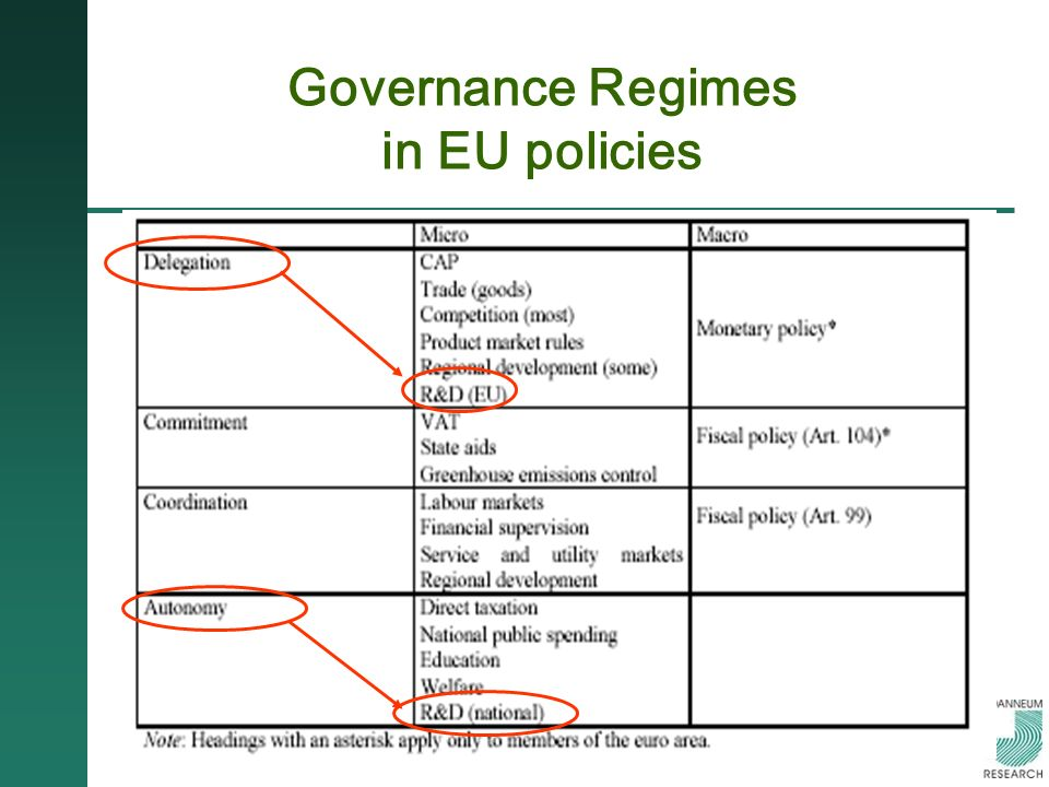 Governance Regimes in EU policies