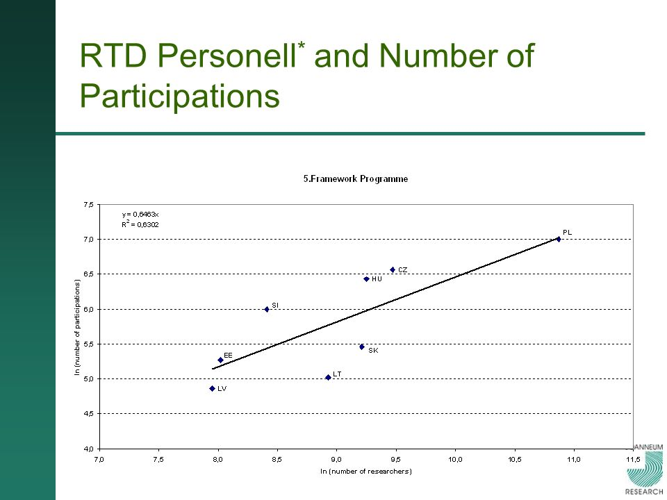 RTD Personell * and Number of Participations