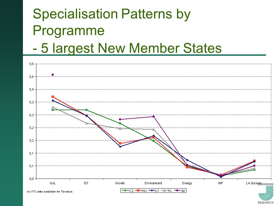 Specialisation Patterns by Programme - 5 largest New Member States