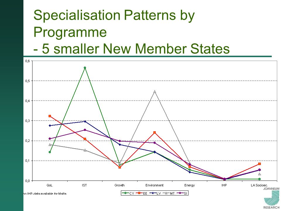 Specialisation Patterns by Programme - 5 smaller New Member States
