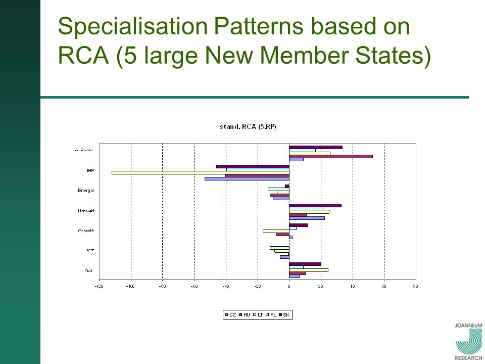 Specialisation Patterns based on RCA (5 large New Member States)