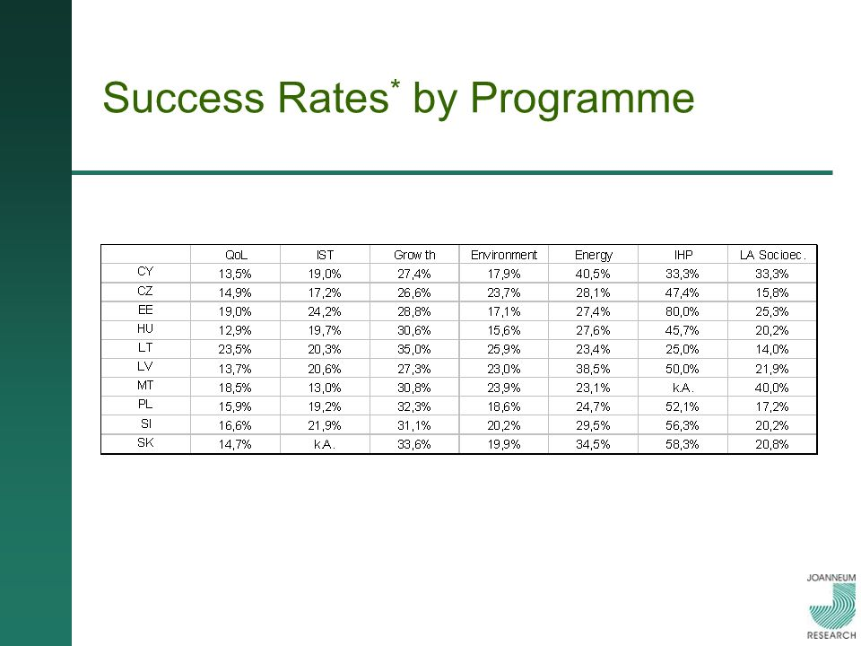 Success Rates * by Programme