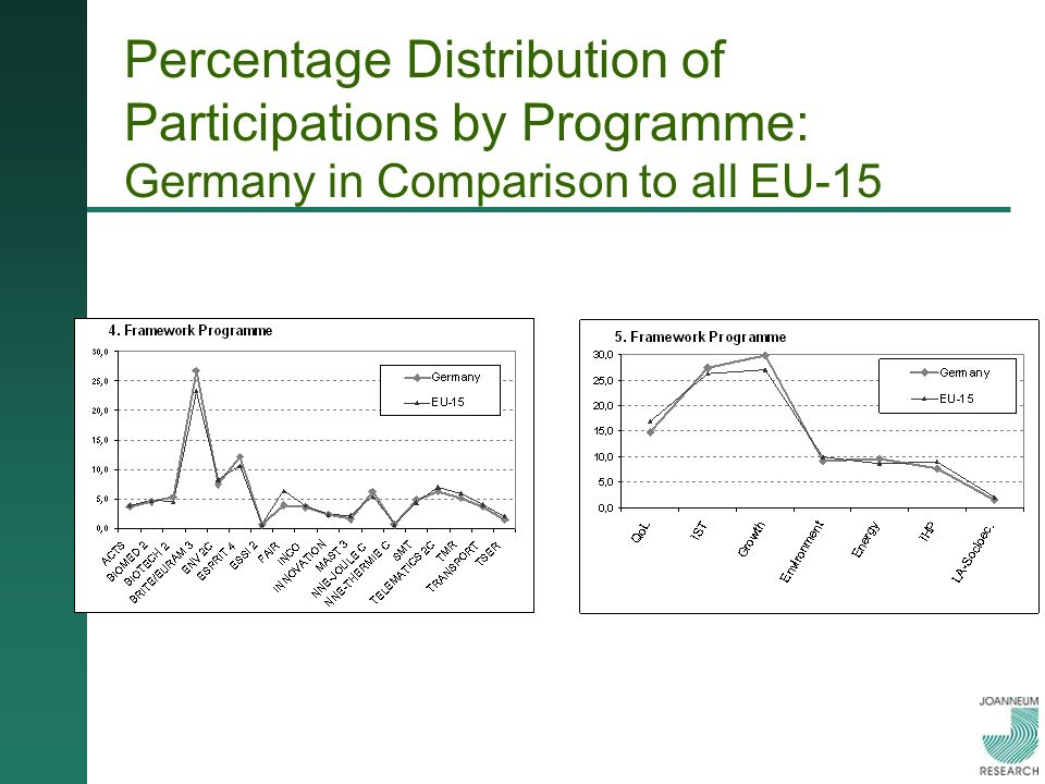 Percentage Distribution of Participations by Programme: Germany in Comparison to all EU-15