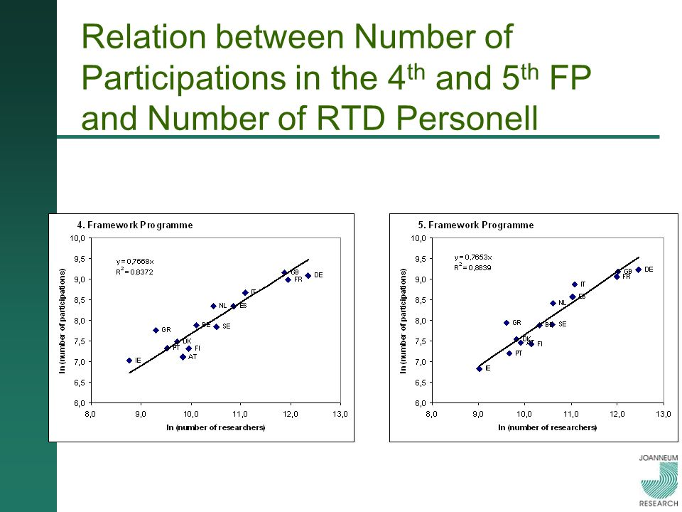 Relation between Number of Participations in the 4 th and 5 th FP and Number of RTD Personell