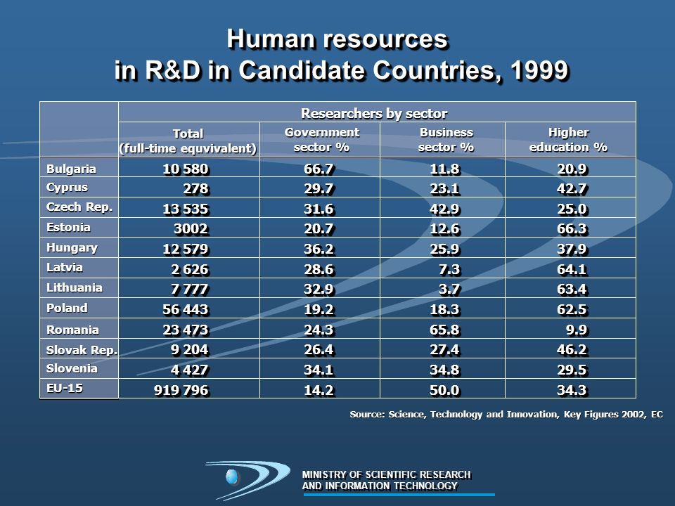 Human resources in R&D in Candidate Countries, 1999 10 580 278278 13 535 30023002 12 579 2 626 7 777 56 443 23 473 9 204 4 427 919 796 11.811.823.123.1 42.942.9 12.612.6 25.925.9 7.37.3 3.73.7 18.318.3 65.865.8 27.427.4 34.834.8 50.050.020.920.942.742.7 25.025.0 66.366.3 37.937.9 64.164.1 63.463.4 62.562.5 9.99.9 46.246.2 29.529.5 34.334.366.766.729.729.7 31.631.6 20.720.7 36.236.2 28.628.6 32.932.9 19.219.2 24.324.3 26.426.4 34.134.1 14.214.2 Bulgaria Cyprus Czech Rep.