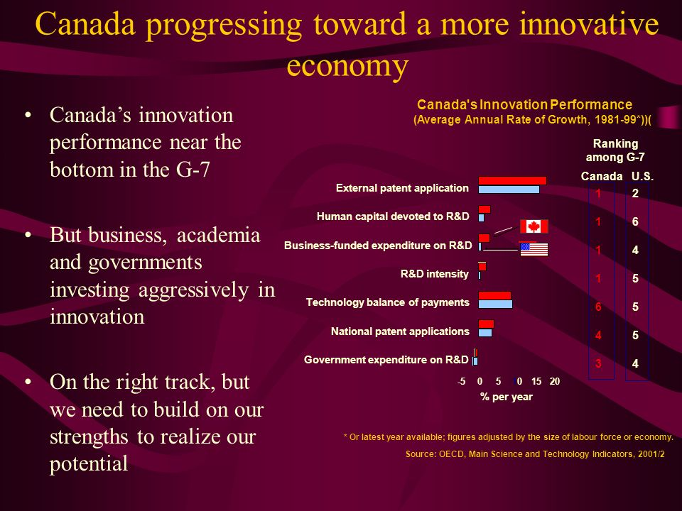 Canada progressing toward a more innovative economy Canadas innovation performance near the bottom in the G-7 But business, academia and governments investing aggressively in innovation On the right track, but we need to build on our strengths to realize our potential Canada s Innovation Performance (Average Annual Rate of Growth, *))( * Or latest year available; figures adjusted by the size of labour force or economy.