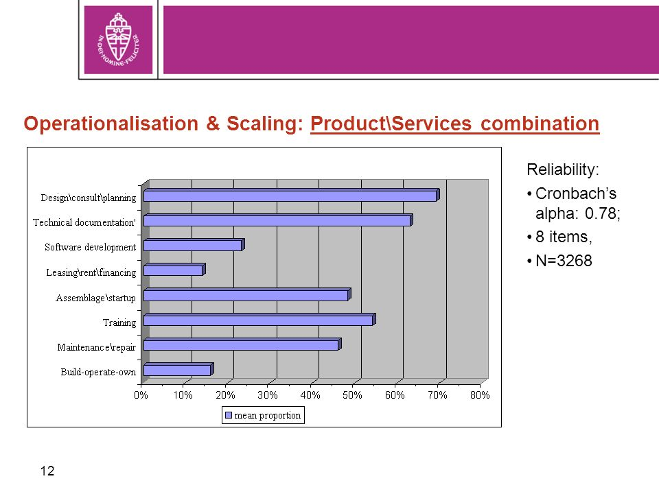 12 Operationalisation & Scaling: Product\Services combination Reliability: Cronbachs alpha: 0.78; 8 items, N=3268