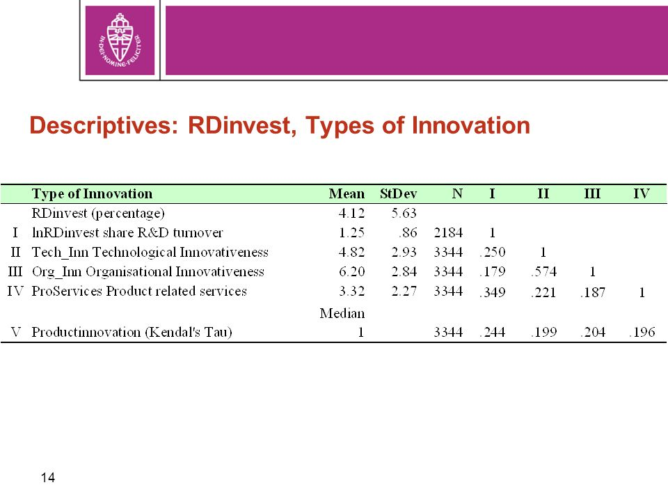 14 Descriptives: RDinvest, Types of Innovation