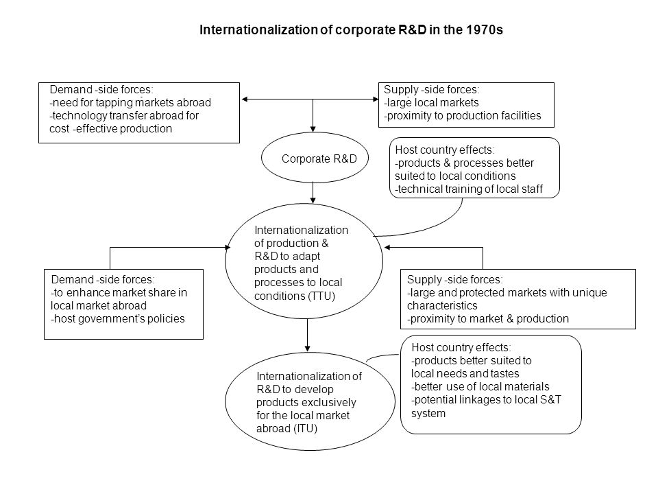 Internationalization of production & R&D to adapt products and processes to local conditions (TTU) Demand -side forces: -need for tapping markets abroad -technology transfer abroad for cost -effective production - Supply -side forces: -large local markets -proximity to production facilities - Internationalization of R&D to develop products exclusively for the local market abroad (ITU) Corporate R&D Demand -side forces: -to enhance market share in local market abroad -host governments policies Supply -side forces: -large and protected markets with unique characteristics -proximity to market & production Host country effects: -products & processes better suited to local conditions -technical training of local staff Internationalization of corporate R&D in the 1970s Host country effects: -products better suited to local needs and tastes -better use of local materials -potential linkages to local S&T system