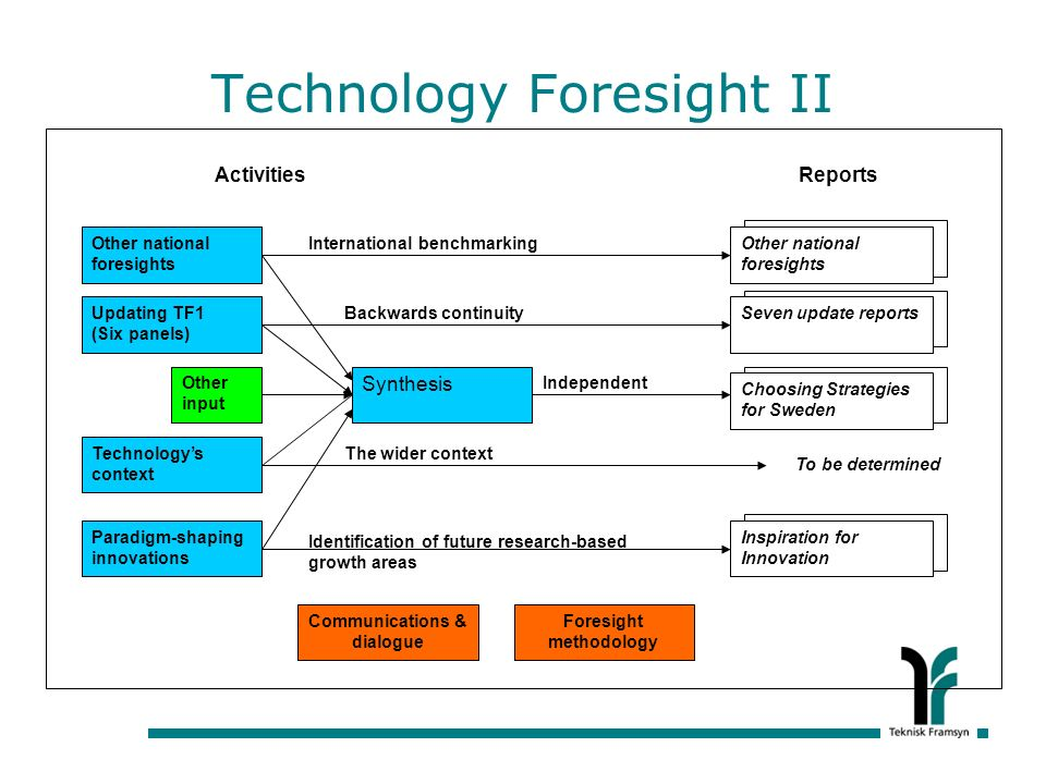 Technology Foresight II Other national foresights Updating TF1 (Six panels) Other input Technologys context Paradigm-shaping innovations Synthesis Other national foresights Seven update reports Choosing Strategies for Sweden Inspiration for Innovation To be determined ActivitiesReports Communications & dialogue Foresight methodology Identification of future research-based growth areas The wider context Independent Backwards continuity International benchmarking
