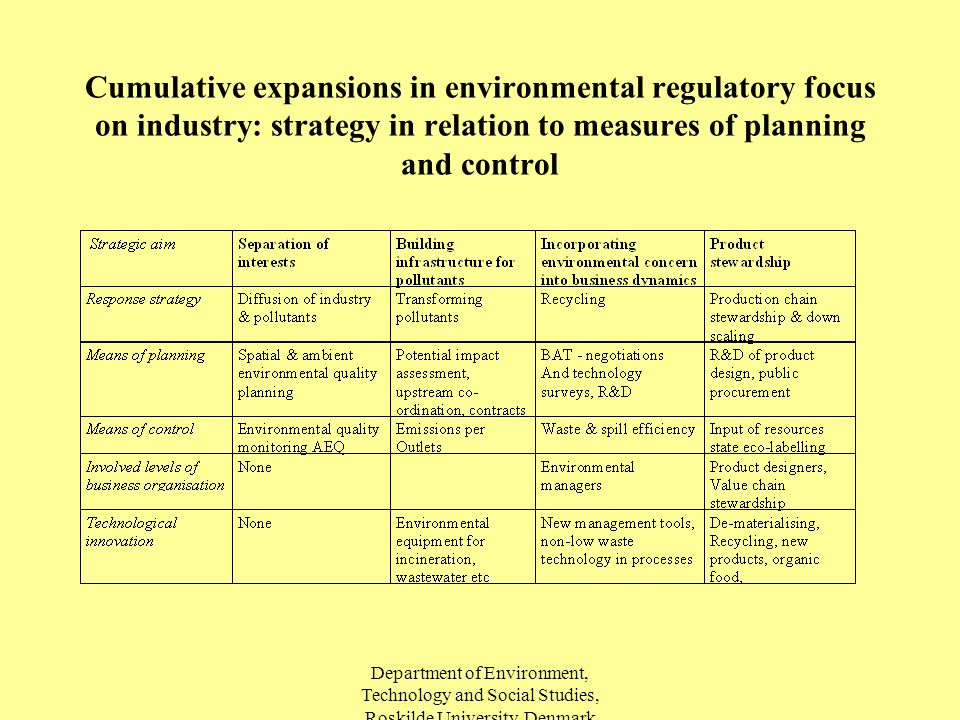 Department of Environment, Technology and Social Studies, Roskilde University, Denmark Cumulative expansions in environmental regulatory focus on industry: strategy in relation to measures of planning and control