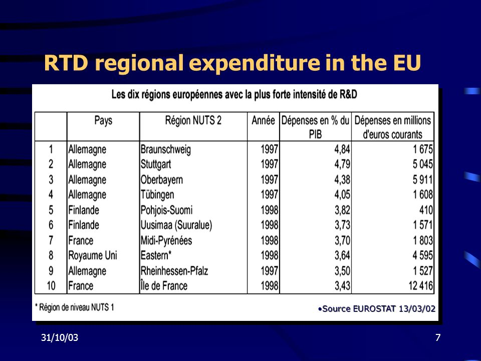 31/10/037 RTD regional expenditure in the EU Source EUROSTAT 13/03/02Source EUROSTAT 13/03/02