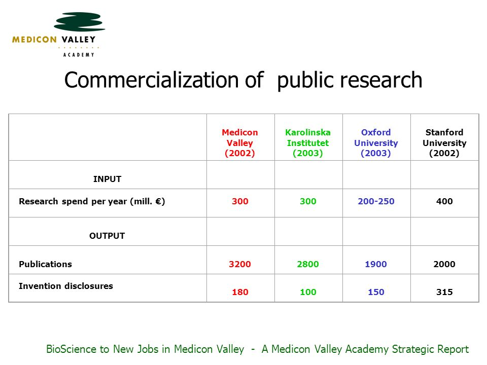 Commercialization of public research Medicon Valley (2002) Karolinska Institutet (2003) Oxford University (2003) Stanford University (2002) INPUT Research spend per year (mill.