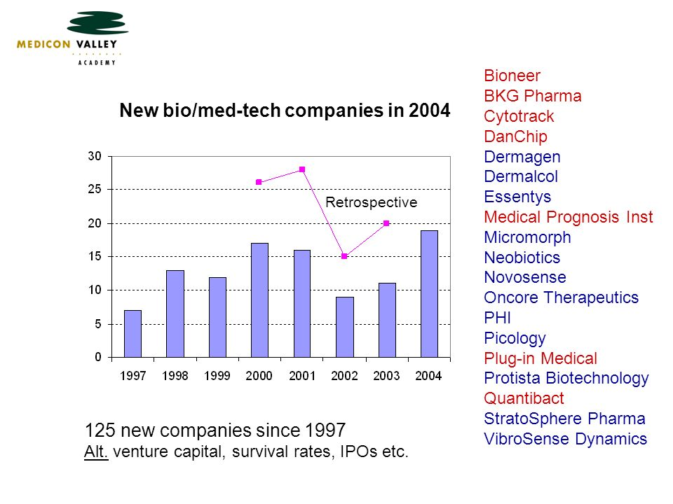 New bio/med-tech companies in 2004 Bioneer BKG Pharma Cytotrack DanChip Dermagen Dermalcol Essentys Medical Prognosis Inst Micromorph Neobiotics Novosense Oncore Therapeutics PHI Picology Plug-in Medical Protista Biotechnology Quantibact StratoSphere Pharma VibroSense Dynamics Retrospective 125 new companies since 1997 Alt.