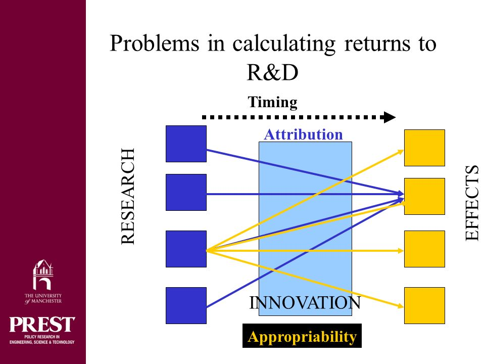 INNOVATION Problems in calculating returns to R&D Timing Attribution Appropriability RESEARCH EFFECTS