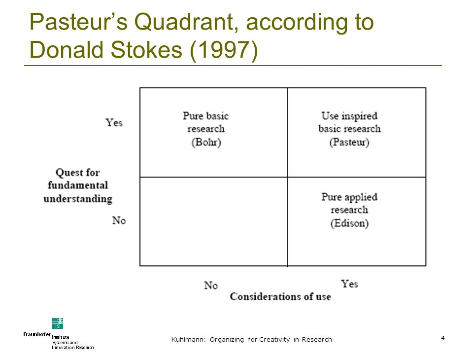 Kuhlmann: Organizing for Creativity in Research 4 Pasteurs Quadrant, according to Donald Stokes (1997)