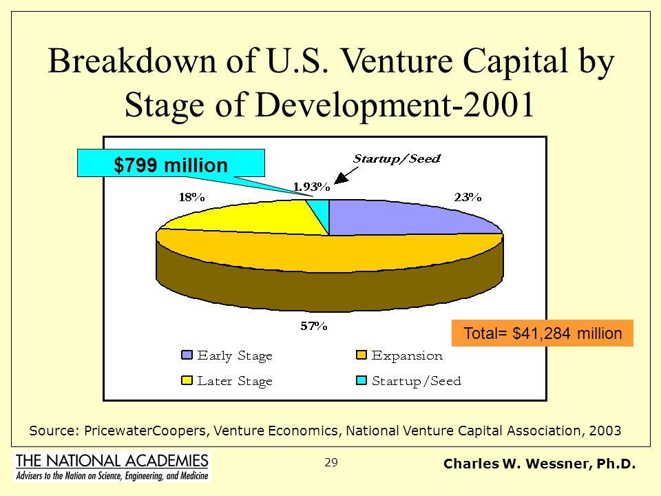 Charles W. Wessner, Ph.D. 29 Breakdown of U.S. Venture Capital by Stage of Development-2001 Source: PricewaterCoopers, Venture Economics, National Ven