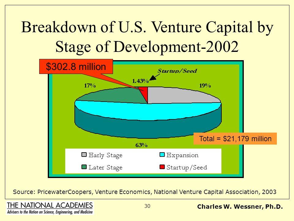 Charles W. Wessner, Ph.D. 30 Breakdown of U.S. Venture Capital by Stage of Development-2002 Source: PricewaterCoopers, Venture Economics, National Ven