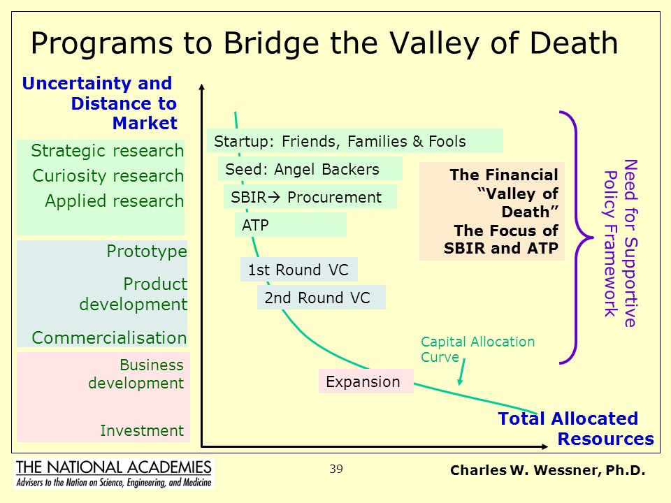 Charles W. Wessner, Ph.D. 39 Programs to Bridge the Valley of Death Total Allocated Resources Uncertainty and Distance to Market Prototype Product dev