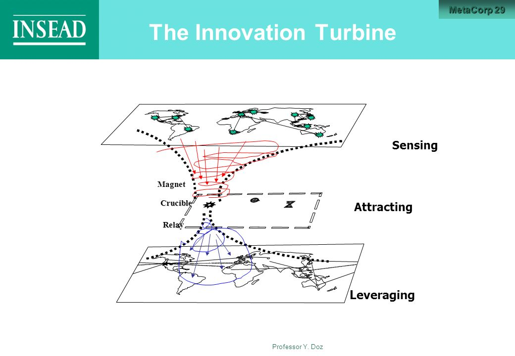 Professor Y. Doz The Innovation Turbine Sensing Attracting Leveraging Crucible Relay Magnet MetaCorp 29